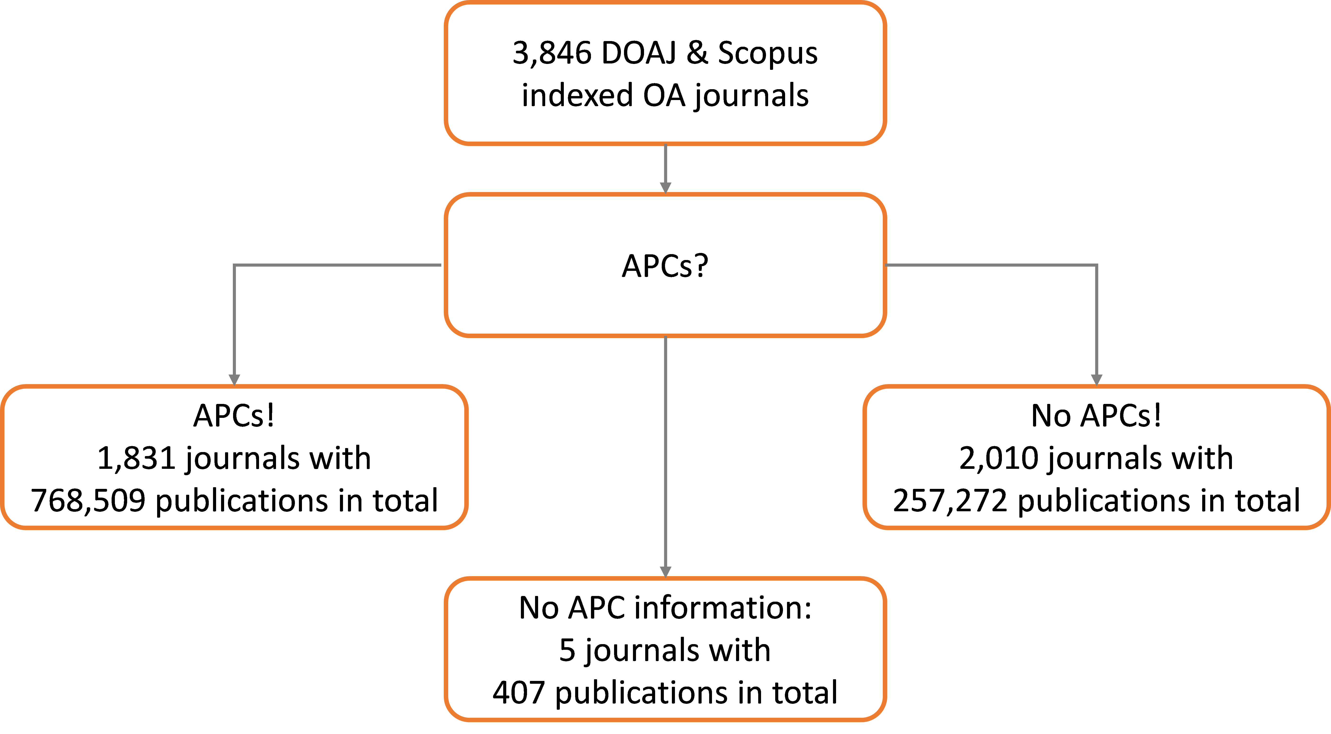 files/assets/images/Abbildung zum Blogbeitrag APCs das dominierende Geschäftsmodell englisch.png