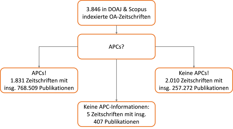 files/assets/images/Abbildung zum Blogbeitrag APCs das dominierende Geschäftsmodell.png