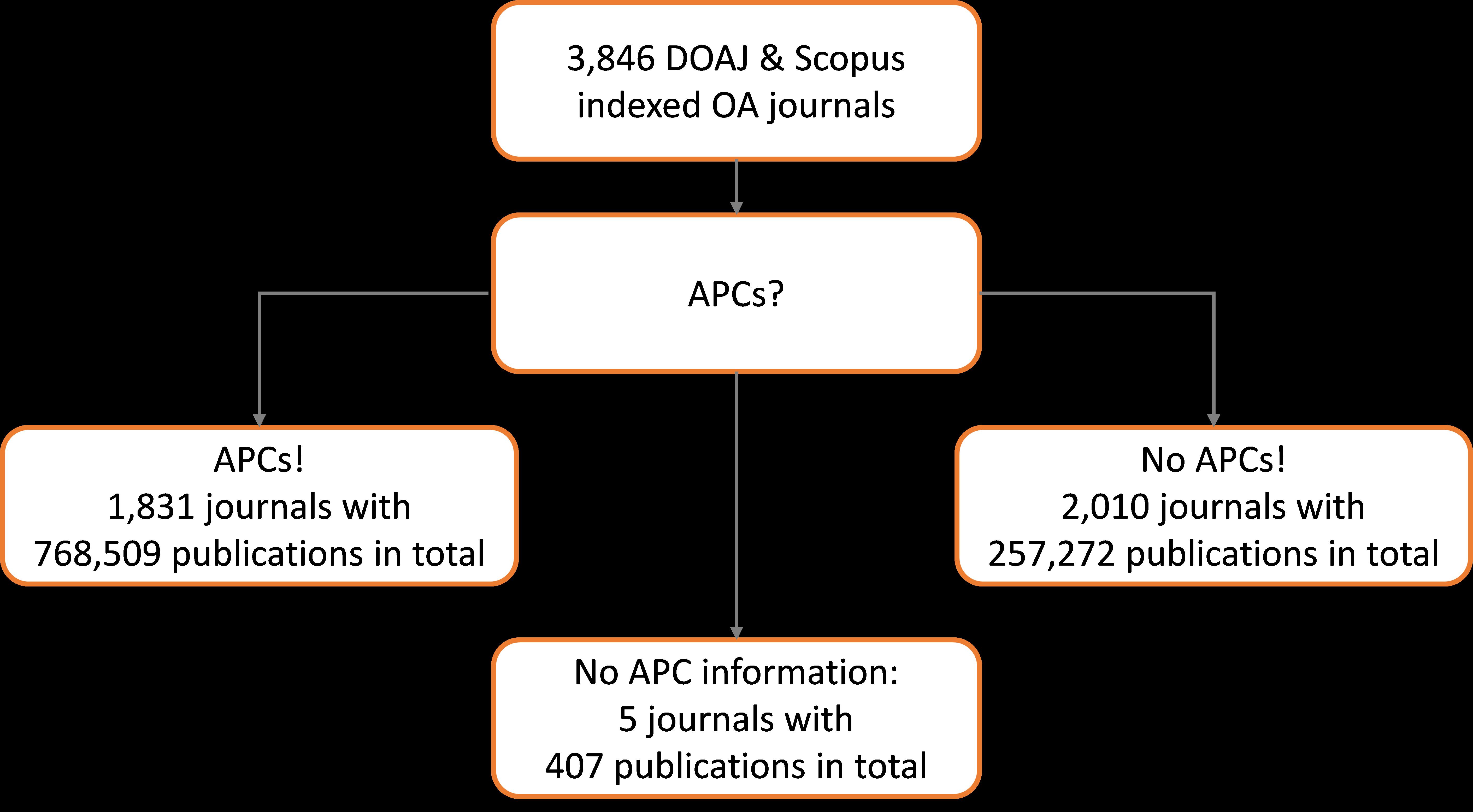 images/Abbildung zum Blogbeitrag APCs das dominierende Geschäftsmodell englisch.png