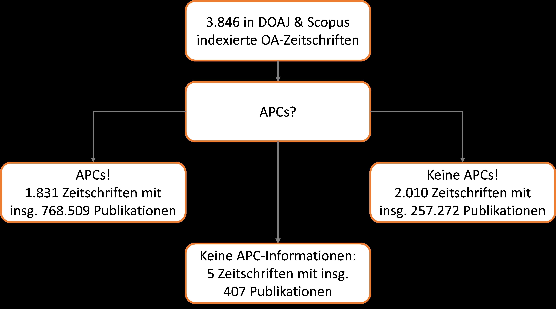 images/Abbildung zum Blogbeitrag APCs das dominierende Geschäftsmodell.png